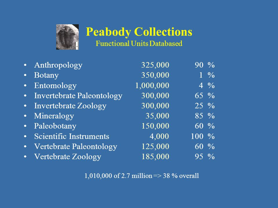 Peabody Collections Functional Units Databased Anthropology 325, % Botany 350,000 1 % Entomology1,000,000 4 % Invertebrate Paleontology 300, % Invertebrate Zoology 300, % Mineralogy 35, % Paleobotany 150, % Scientific Instruments 4, % Vertebrate Paleontology 125, % Vertebrate Zoology 185, % 1,010,000 of 2.7 million => 38 % overall