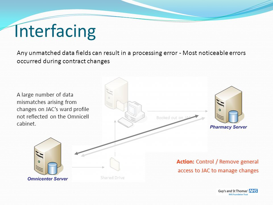 Interfacing Booked out on JAC Shared Drive A large number of data mismatches arising from changes on JACs ward profile not reflected on the Omnicell cabinet.