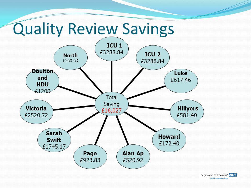 Quality Review Savings Total Saving £16,027 ICU 1 £3288.84 ICU 2 £3288.84 Luke £617.46 Hillyers £581.40 Howard £172.40 Alan Ap £520.92 Page £923.83 Sa