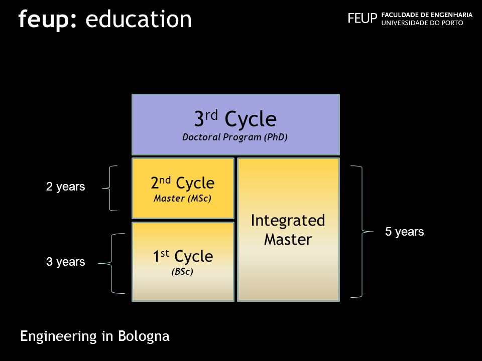feup: education Engineering in Bologna 3 rd Cycle Doctoral Program (PhD) Integrated Master 1 st Cycle (BSc) 2 nd Cycle Master (MSc) 2 years 3 years 5