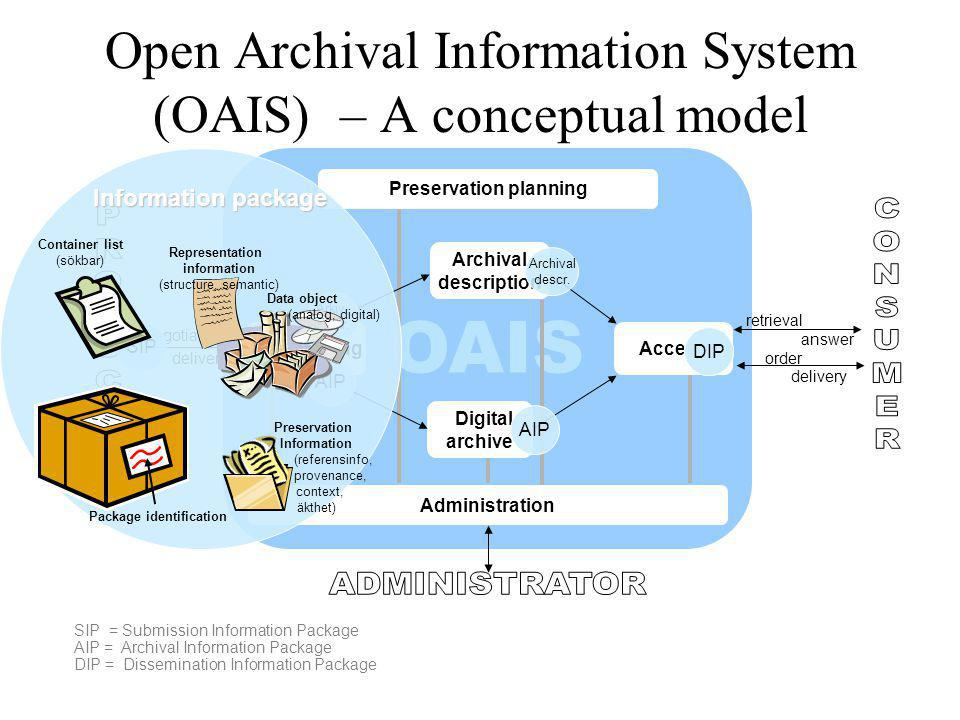 Open Archival Information System (OAIS) – A conceptual model SIP = Submission Information Package AIP = Archival Information Package DIP = Dissemination Information Package OAIS Administration Preservation planning Digital archive Archival description Access retrieval answer order delivery Incheckning negotiation delivery SIP Arkiv- beskr.