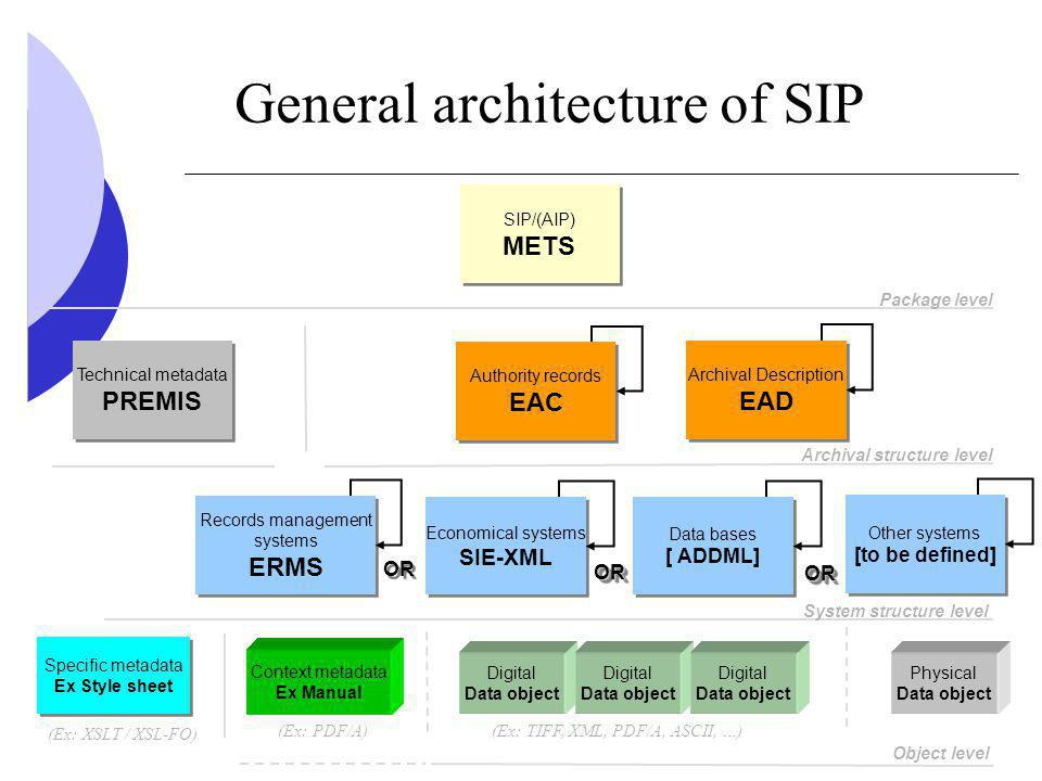 General architecture of SIP Digital Data object Digital Data object Digital Data object Archival Description EAD Archival Description EAD Authority records EAC Authority records EAC Records management systems ERMS Records management systems ERMS Package level Archival structure level System structure level Object level Economical systems SIE-XML Economical systems SIE-XML Data bases [ ADDML] Data bases [ ADDML] (Ex: TIFF, XML, PDF/A, ASCII, …) Physical Data object SIP/(AIP) METS SIP/(AIP) METS Other systems [to be defined] Other systems [to be defined] Technical metadata PREMIS Technical metadata PREMIS Context metadata Ex Manual Specific metadata Ex Style sheet Specific metadata Ex Style sheet (Ex: XSLT / XSL-FO) (Ex: PDF/A) OR OROR OROR