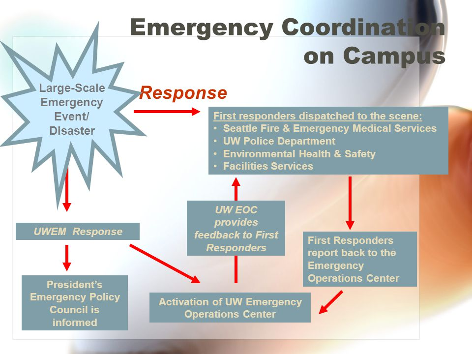 Emergency Coordination on Campus Response First responders dispatched to the scene: Seattle Fire & Emergency Medical Services UW Police Department Environmental Health & Safety Facilities Services First Responders report back to the Emergency Operations Center Activation of UW Emergency Operations Center Presidents Emergency Policy Council is informed UWEM Response Large-Scale Emergency Event/ Disaster UW EOC provides feedback to First Responders