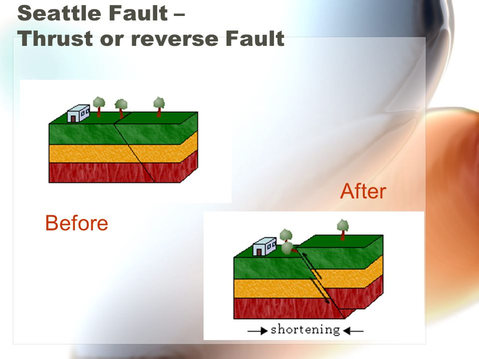 Seattle Fault – Thrust or reverse Fault Before After