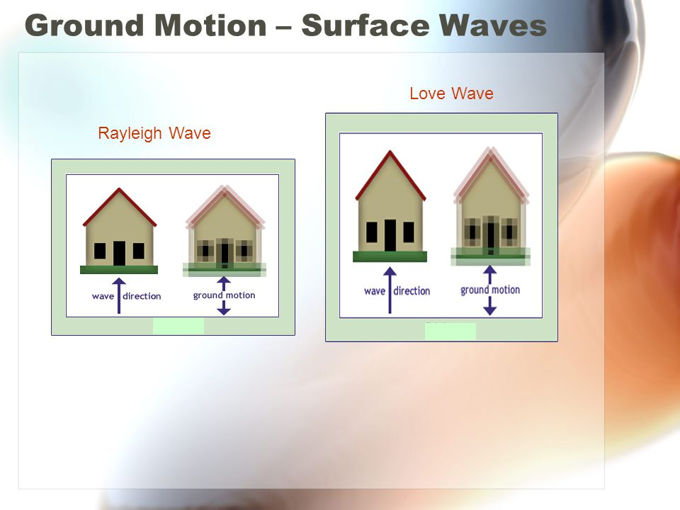 Ground Motion – Surface Waves Rayleigh Wave Love Wave