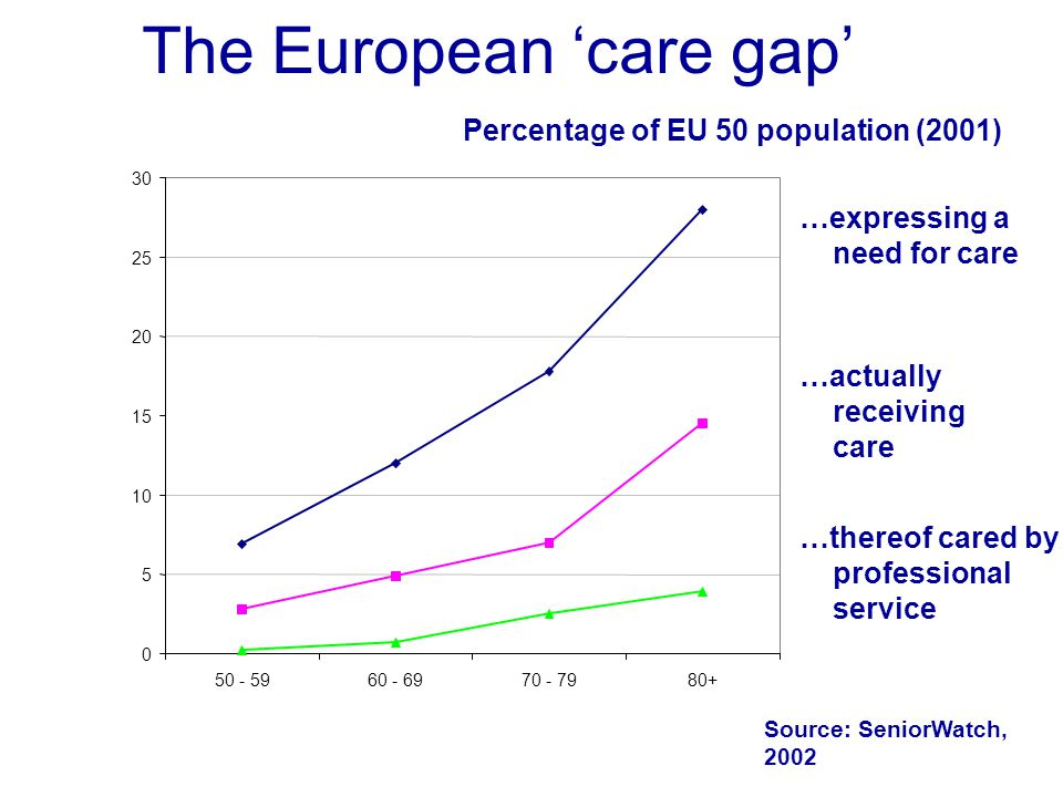 The European care gap Source: SeniorWatch, 2002 0 5 10 15 20 25 30 50 - 5960 - 6970 - 7980+ …expressing a need for care …actually receiving care …thereof cared by professional service Percentage of EU 50 population (2001)
