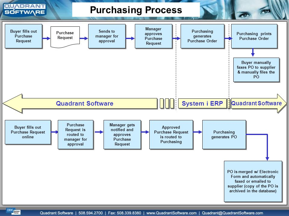 Quadrant Software Buyer fills out Purchase Request Sends to manager for approval Manager approves Purchase Request Purchasing generates Purchase Order