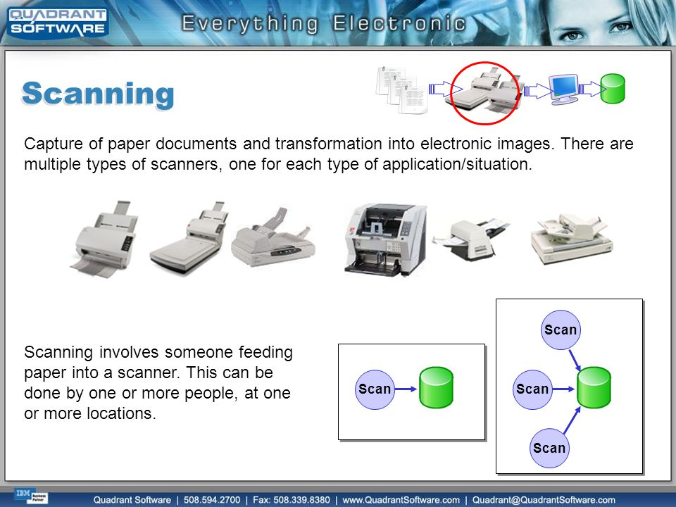 Scanning Capture of paper documents and transformation into electronic images. There are multiple types of scanners, one for each type of application/