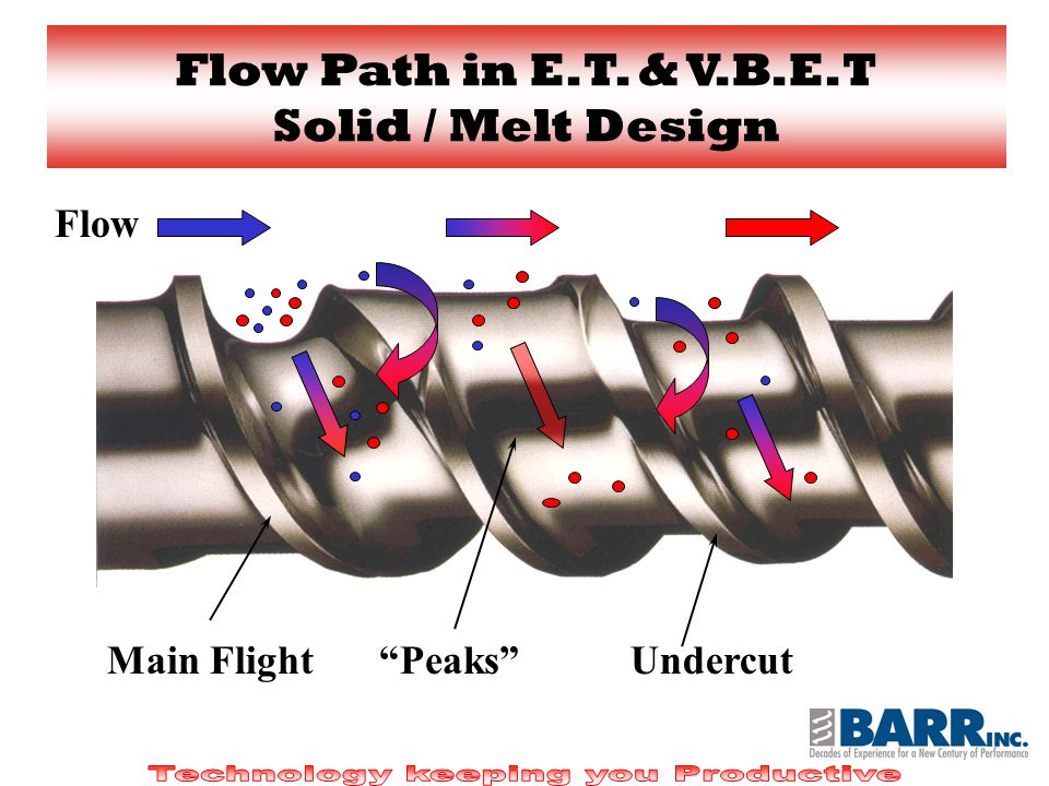 UndercutMain Flight Flow Peaks Flow Path in E.T. & V.B.E.T Solid / Melt Design
