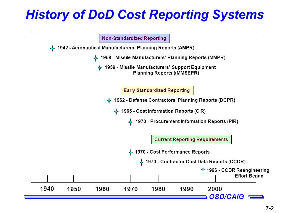 OSD/CAIG History of DoD Cost Reporting Systems Contractor Cost Data Reports (CCDR) Aeronautical Manufacturers Planning Reports (AMPR) Missile Manufacturers Planning Reports (MMPR) Missile Manufacturers Support Equipment Planning Reports ((MMSEPR) Defense Contractors Planning Reports (DCPR) Cost Information Reports (CIR) Procurement Information Reports (PIR) Non-Standardized Reporting Early Standardized Reporting Current Reporting Requirements Cost Performance Reports CCDR Reengineering Effort Began