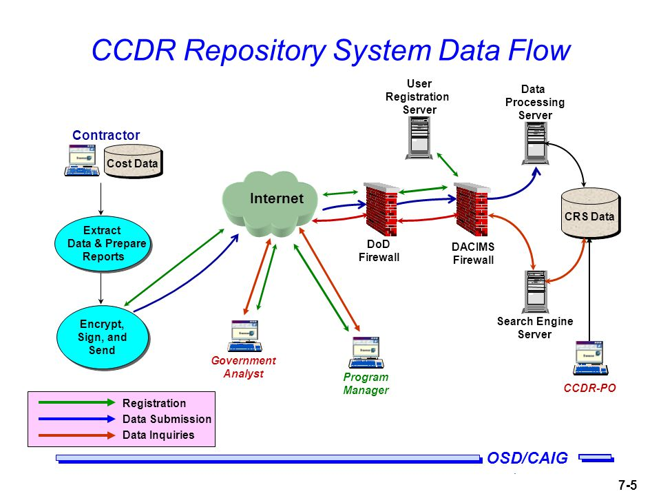 OSD/CAIG 7-5 CCDR Repository System Data Flow Government Analyst CCDR-PO User Registration Server Internet DoD Firewall DACIMS Firewall Data Processing Server Search Engine Server CRS Data Program Manager Cost Data Extract Data & Prepare Reports Extract Data & Prepare Reports Contractor Encrypt, Sign, and Send Registration Data Submission Data Inquiries