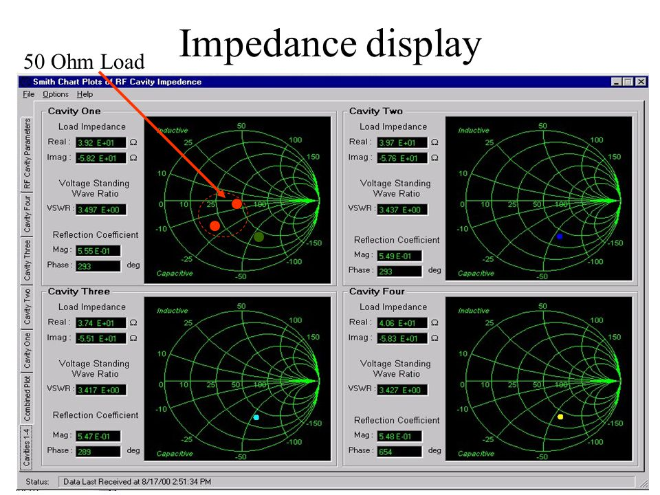 Andrew Moss ESLS 04 Daresbury Laboratory Impedance display 50 Ohm Load