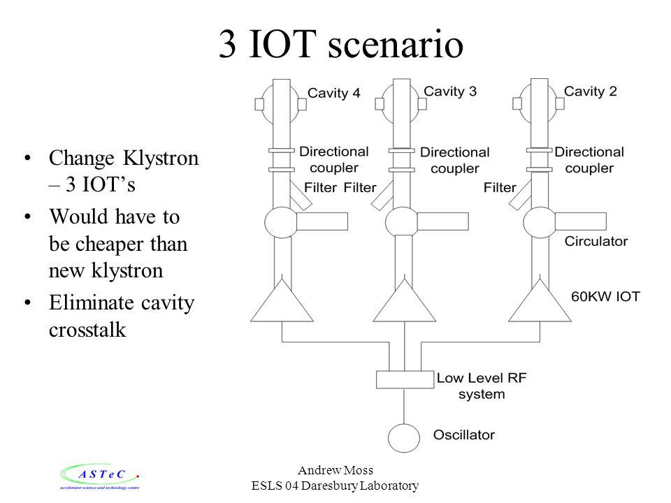 Andrew Moss ESLS 04 Daresbury Laboratory 3 IOT scenario Change Klystron – 3 IOTs Would have to be cheaper than new klystron Eliminate cavity crosstalk