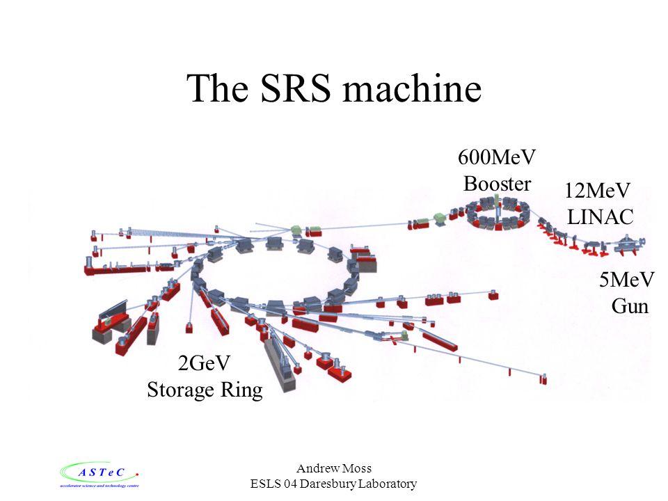 Andrew Moss ESLS 04 Daresbury Laboratory The SRS machine 5MeV Gun 12MeV LINAC 600MeV Booster 2GeV Storage Ring
