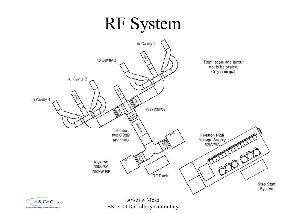 Andrew Moss ESLS 04 Daresbury Laboratory RF System