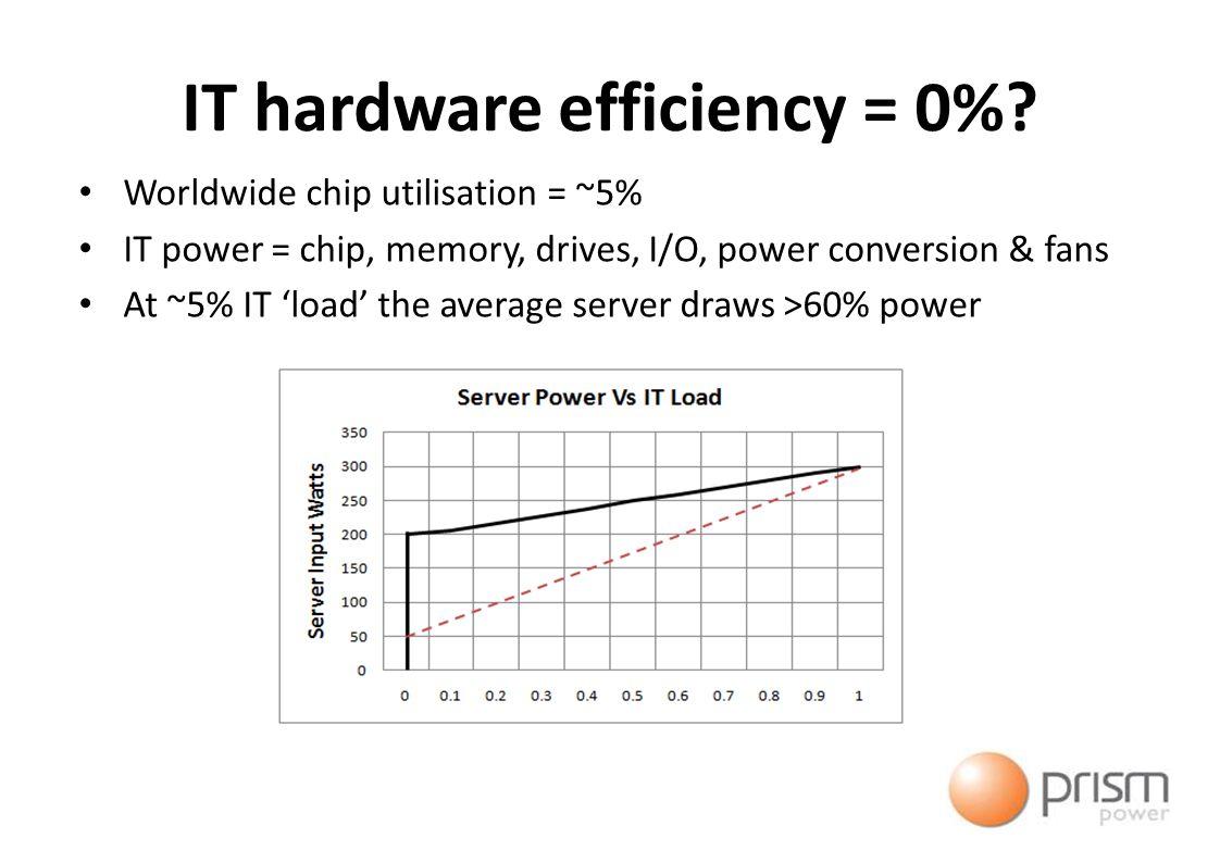 IT hardware efficiency = 0%.
