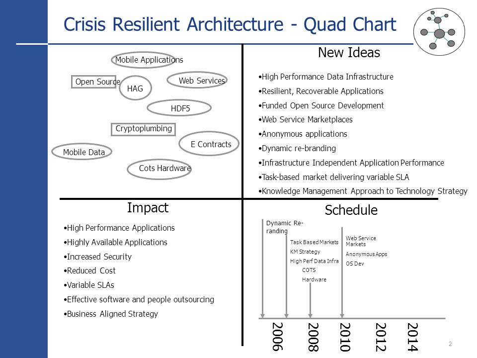 2 Crisis Resilient Architecture - Quad Chart Schedule New Ideas Impact High Performance Data Infrastructure Resilient, Recoverable Applications Funded Open Source Development Web Service Marketplaces Anonymous applications Dynamic re-branding Infrastructure Independent Application Performance Task-based market delivering variable SLA Knowledge Management Approach to Technology Strategy High Performance Applications Highly Available Applications Increased Security Reduced Cost Variable SLAs Effective software and people outsourcing Business Aligned Strategy Mobile Data Mobile Applications Cryptoplumbing Web Services HAG Cots Hardware HDF5 Open Source 2006 20082010 2012 2014 Dynamic Re- randing Task Based Markets KM Strategy High Perf Data Infra Web Service Markets Anonymous Apps OS Dev COTS Hardware E Contracts