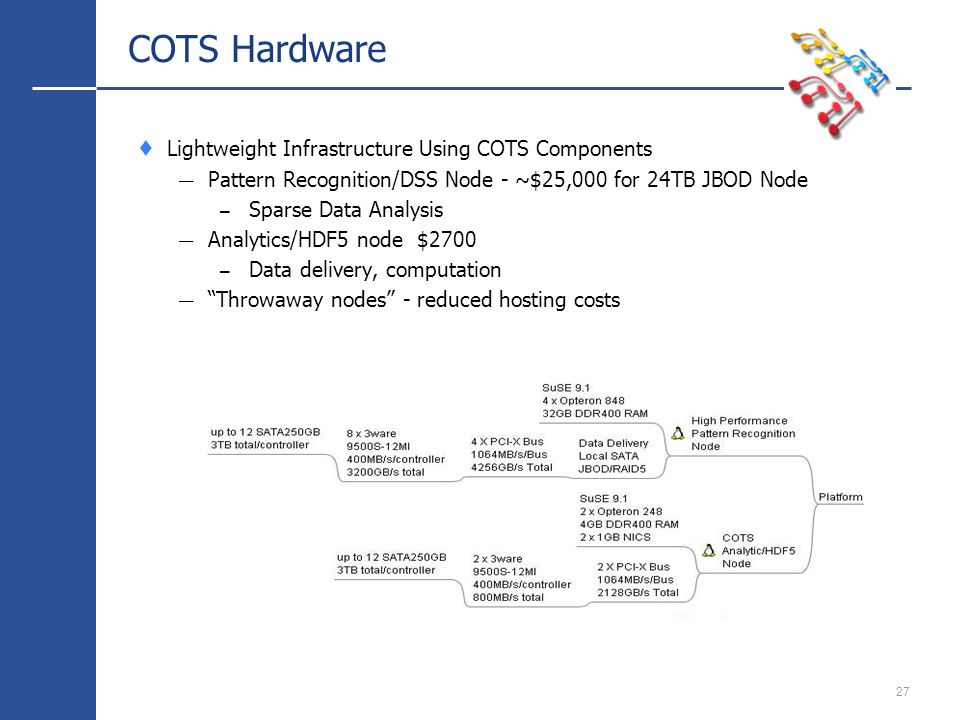 27 COTS Hardware Lightweight Infrastructure Using COTS Components Pattern Recognition/DSS Node - ~$25,000 for 24TB JBOD Node – Sparse Data Analysis Analytics/HDF5 node $2700 – Data delivery, computation Throwaway nodes - reduced hosting costs