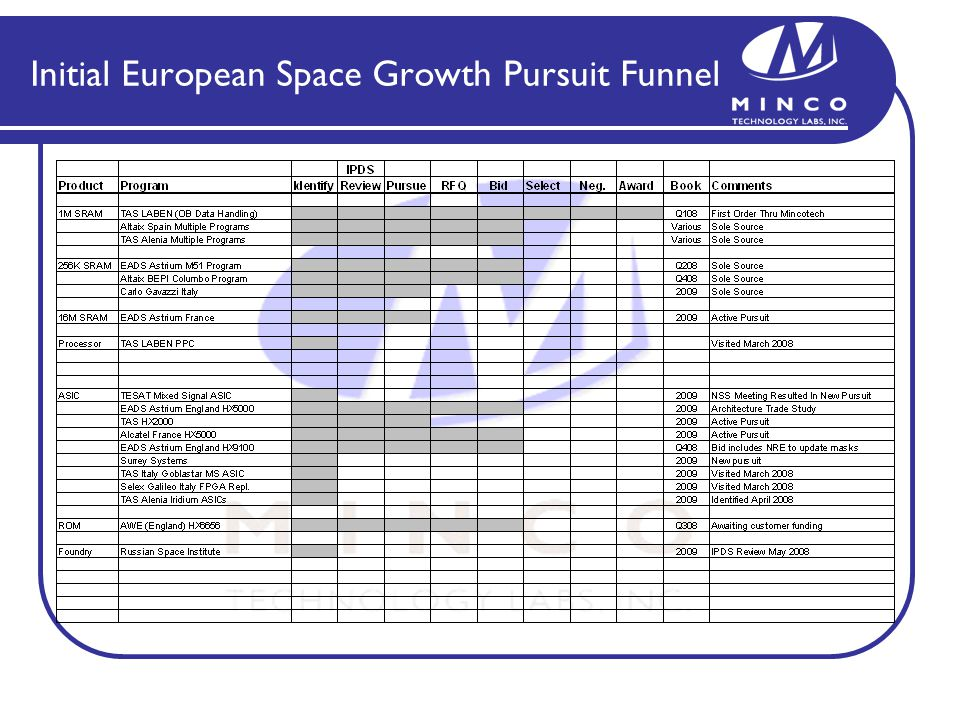 Initial European Space Growth Pursuit Funnel