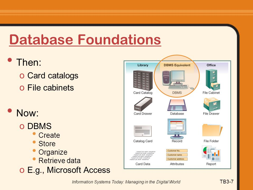 Information Systems Today: Managing in the Digital World TB3-7 Database Foundations Then: o Card catalogs o File cabinets Now: o DBMS Create Store Org