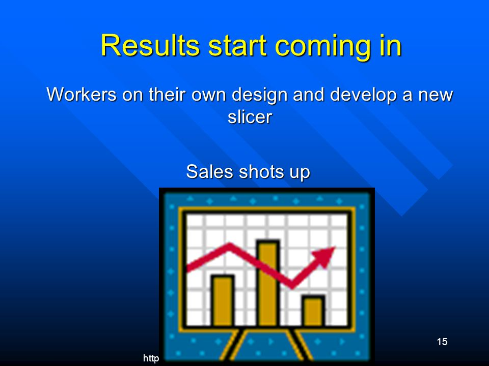 http://groups.yahoo.com/group/hrcommunity 15 Results start coming in Results start coming in Workers on their own design and develop a new slicer Sales shots up Sales shots up