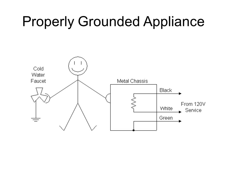 Properly Grounded Appliance