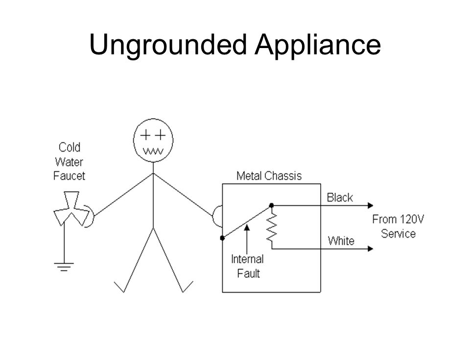 Ungrounded Appliance