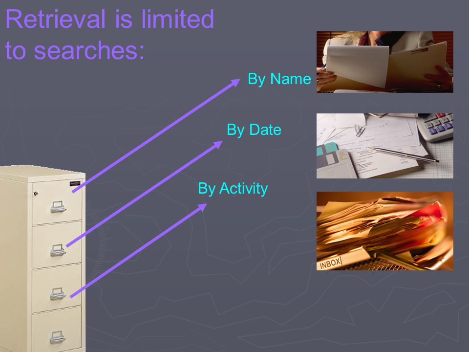 By Name By Activity By Date Retrieval is limited to searches: