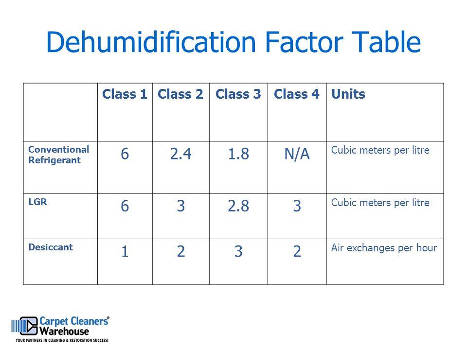 Dehumidification Factor Table Class 1Class 2Class 3Class 4Units Conventional Refrigerant 62.41.8N/A Cubic meters per litre LGR 632.83 Cubic meters per