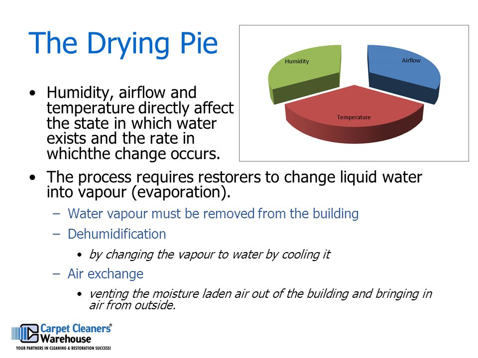 The Drying Pie Humidity, airflow and temperature directly affect the state in which water exists and the rate in whichthe change occurs. The process r
