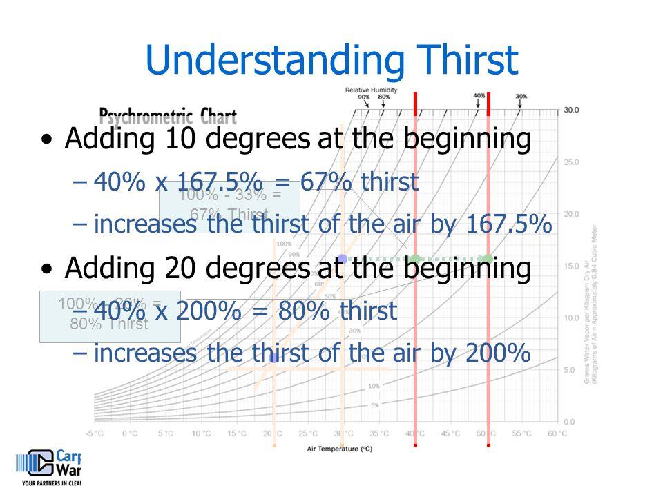 Understanding Thirst 100% - 33% = 67% Thirst 100% - 20% = 80% Thirst Adding 10 degrees at the beginning –40% x 167.5% = 67% thirst –increases the thir
