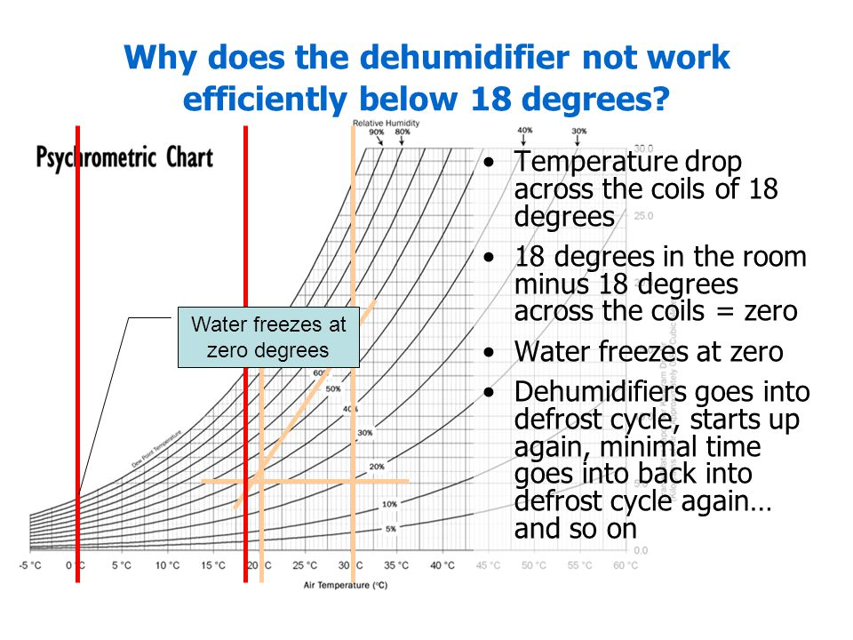 Why does the dehumidifier not work efficiently below 18 degrees? Temperature drop across the coils of 18 degrees 18 degrees in the room minus 18 degre