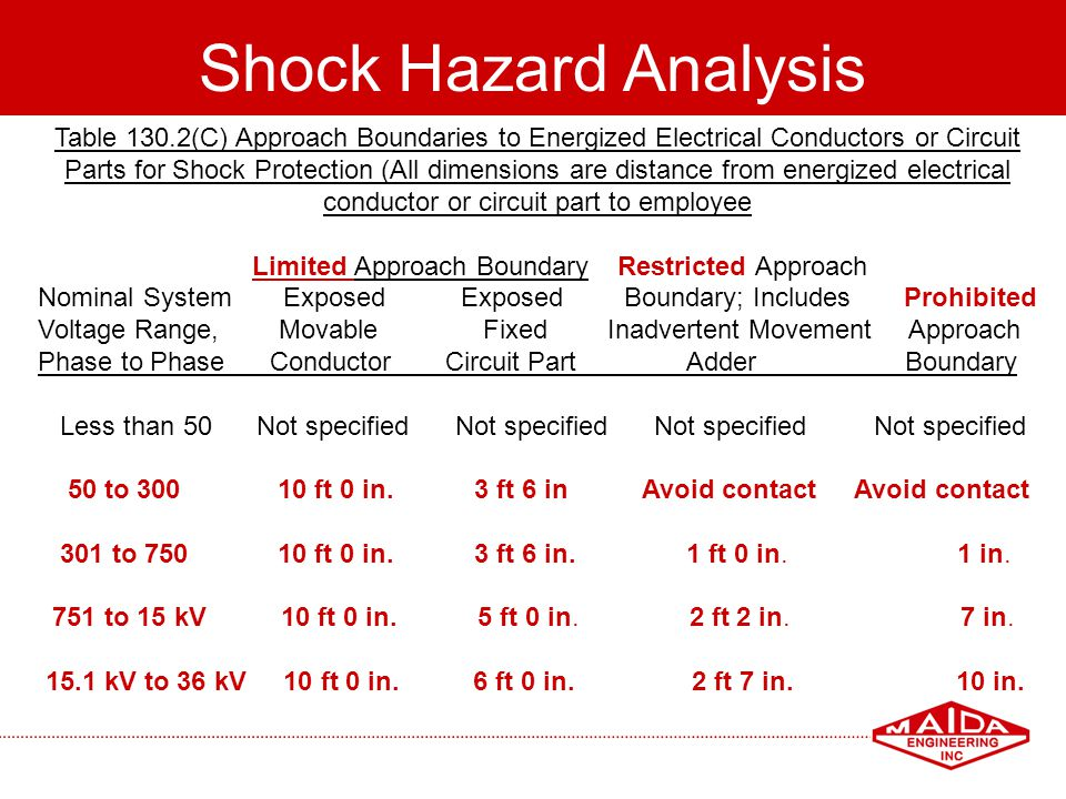 48 Shock Hazard Analysis Table 130.2(C) Approach Boundaries to Energized Electrical Conductors or Circuit Parts for Shock Protection (All dimensions a