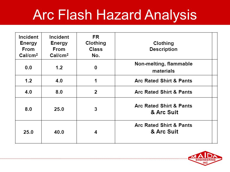 79 Arc Flash Hazard Analysis Incident Energy From Cal/cm 2 Incident Energy From Cal/cm 2 FR Clothing Class No. Clothing Description 0.01.20 Non-meltin
