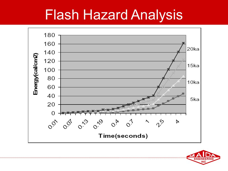 98 Flash Hazard Analysis