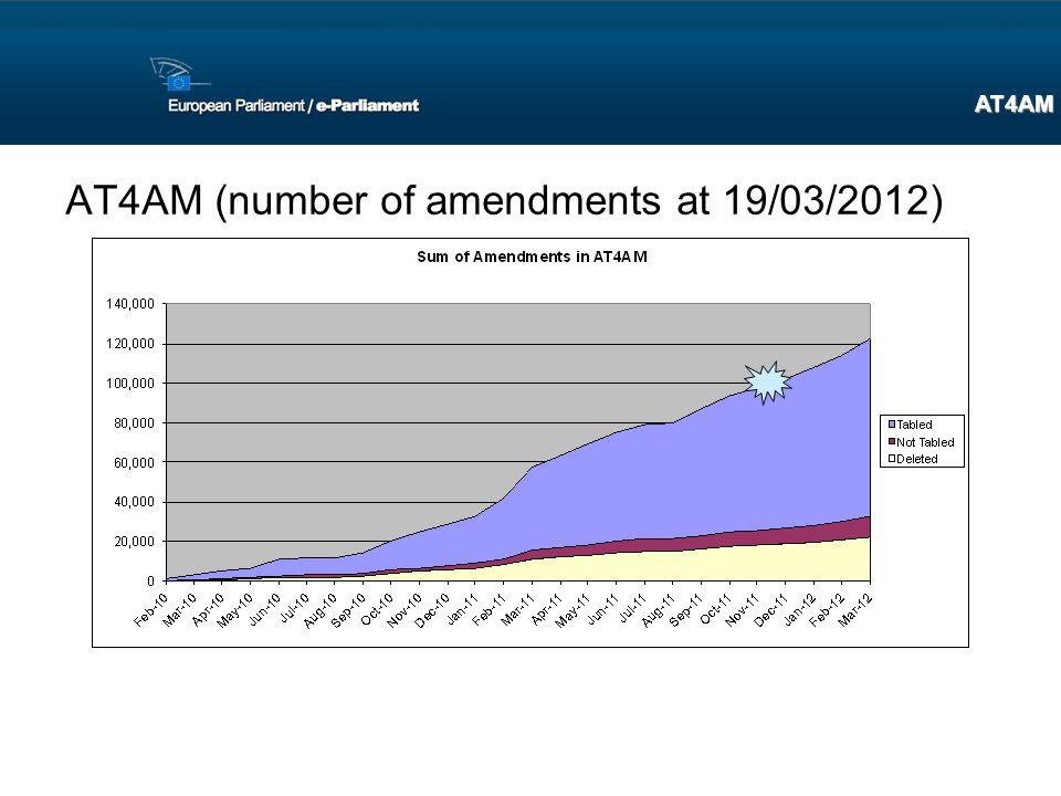 AT4AM (number of amendments at 19/03/2012) AT4AM