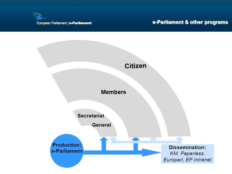 Production: e-Parliament Dissemination: KM, Paperless, Europarl, EP Intranet Members Secretariat General General Citizen e-Parliament & other programs