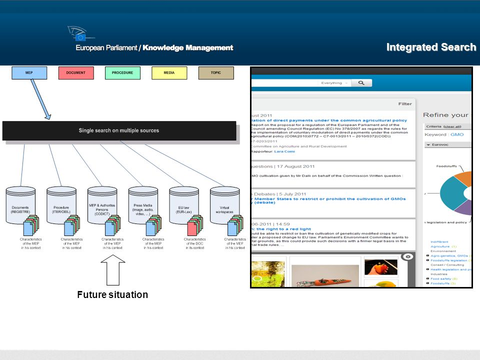Future situation Integrated Search