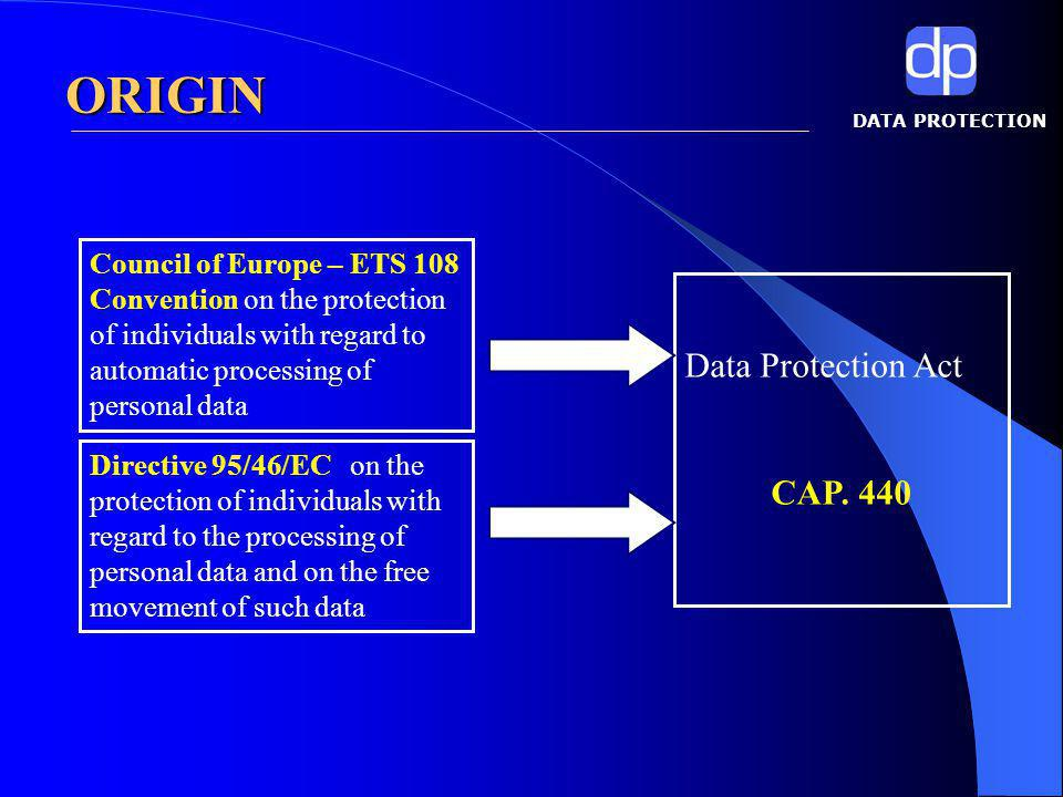 DATA PROTECTION WHAT IS DATA PROTECTION ACT.