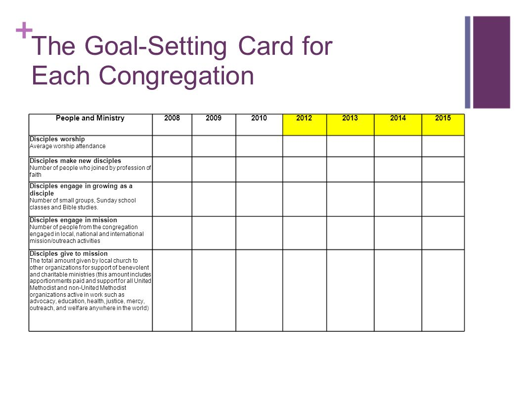 The Goal-Setting Card for Each Congregation People and Ministry2008200920102012201320142015 Disciples worship Average worship attendance Disciples mak