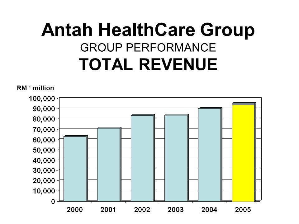 Antah HealthCare Group GROUP PERFORMANCE TOTAL REVENUE RM million