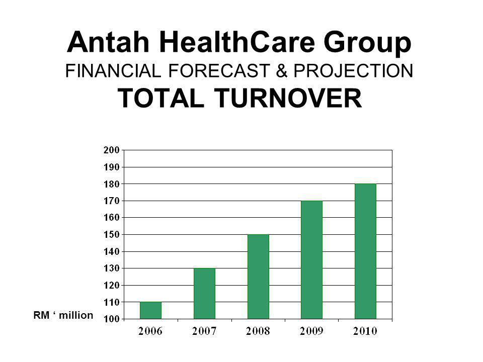 Antah HealthCare Group FINANCIAL FORECAST & PROJECTION TOTAL TURNOVER RM million