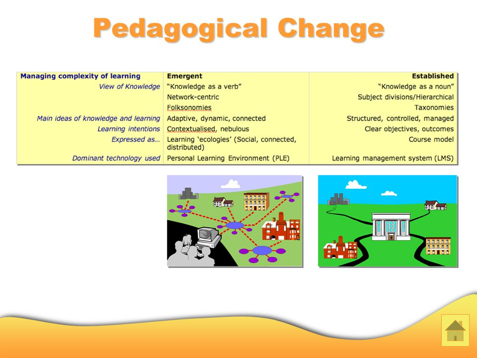 Pedagogical Change