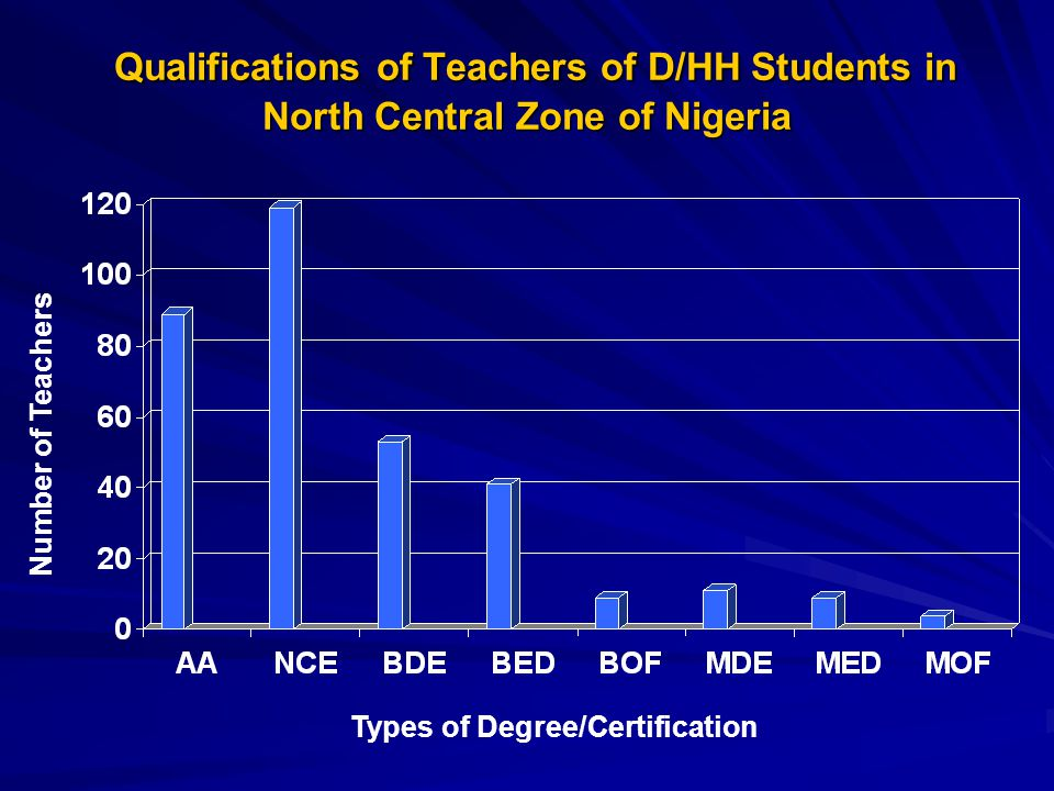 Qualifications of Teachers of D/HH Students in North Central Zone of Nigeria Qualifications of Teachers of D/HH Students in North Central Zone of Nige