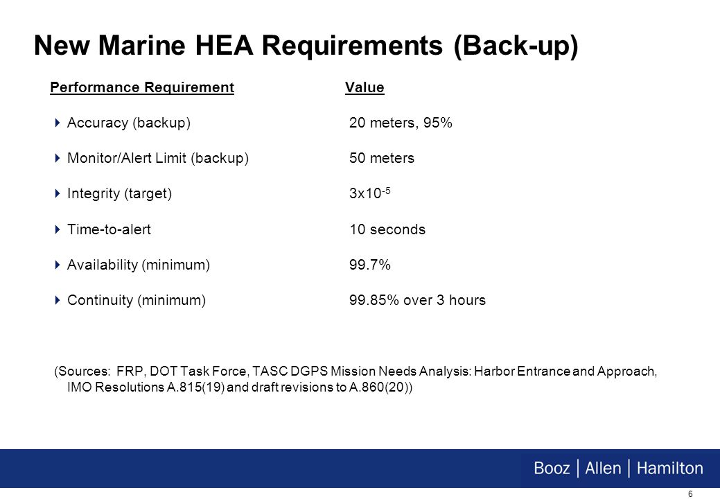 6 New Marine HEA Requirements (Back-up) Performance Requirement Value Accuracy (backup) 20 meters, 95% Monitor/Alert Limit (backup) 50 meters Integrity (target) 3x10 -5 Time-to-alert 10 seconds Availability (minimum) 99.7% Continuity (minimum) 99.85% over 3 hours (Sources: FRP, DOT Task Force, TASC DGPS Mission Needs Analysis: Harbor Entrance and Approach, IMO Resolutions A.815(19) and draft revisions to A.860(20))