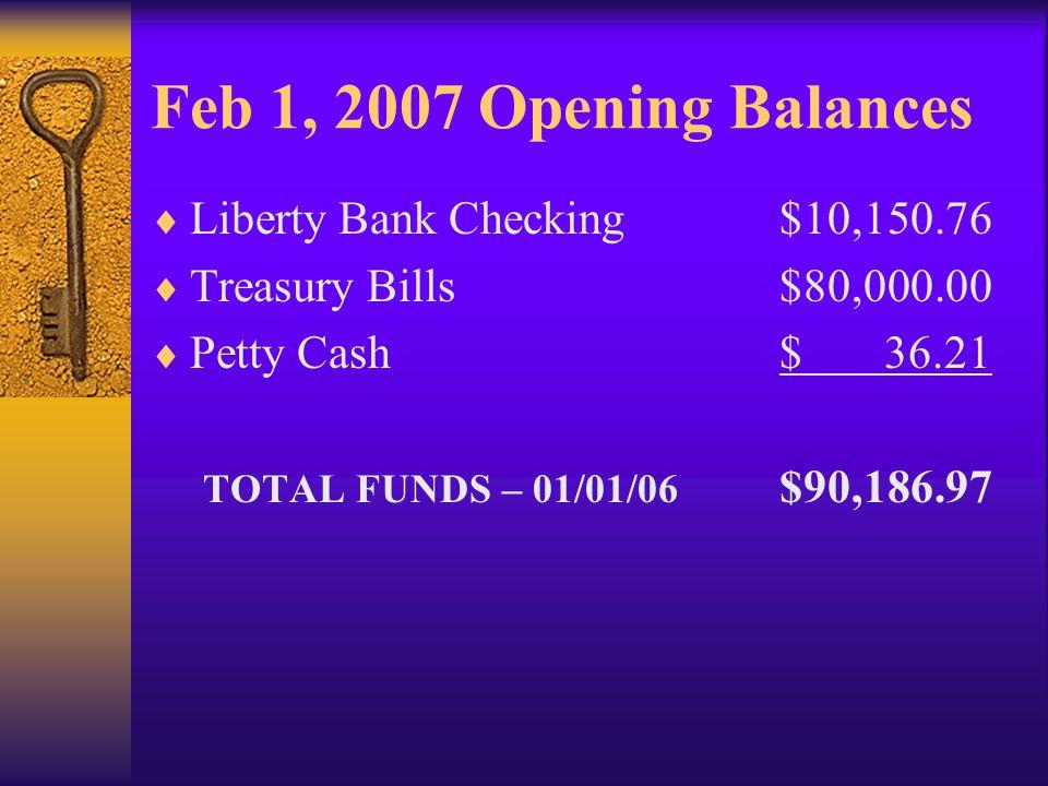 Feb 1, 2007 Opening Balances Liberty Bank Checking$10,150.76 Treasury Bills$80,000.00 Petty Cash$ 36.21 TOTAL FUNDS – 01/01/06 $90,186.97