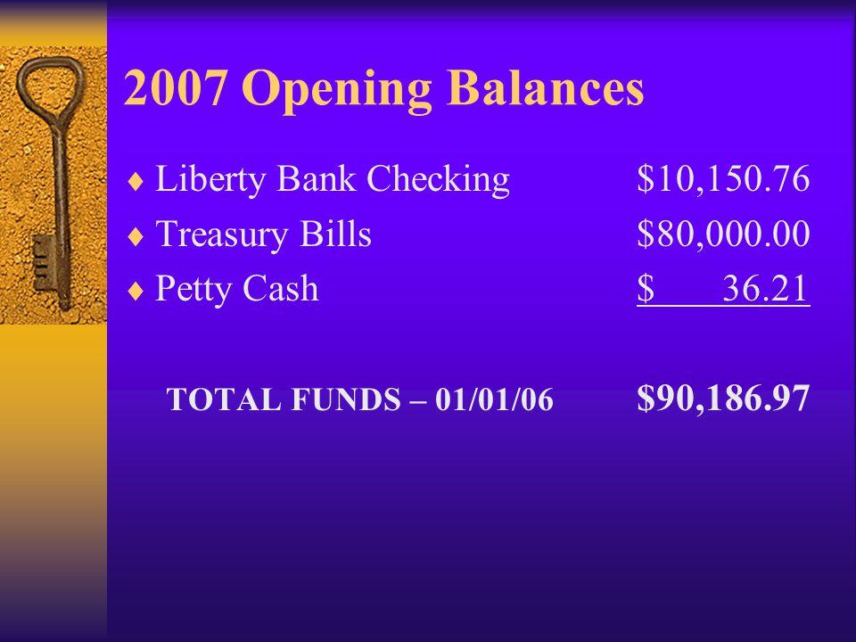 2007 Opening Balances Liberty Bank Checking$10,150.76 Treasury Bills$80,000.00 Petty Cash$ 36.21 TOTAL FUNDS – 01/01/06 $90,186.97