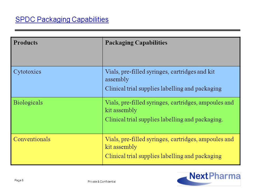 Page 5 Private & Confidential SPDC Packaging Capabilities ProductsPackaging Capabilities CytotoxicsVials, pre-filled syringes, cartridges and kit assembly Clinical trial supplies labelling and packaging BiologicalsVials, pre-filled syringes, cartridges, ampoules and kit assembly Clinical trial supplies labelling and packaging.
