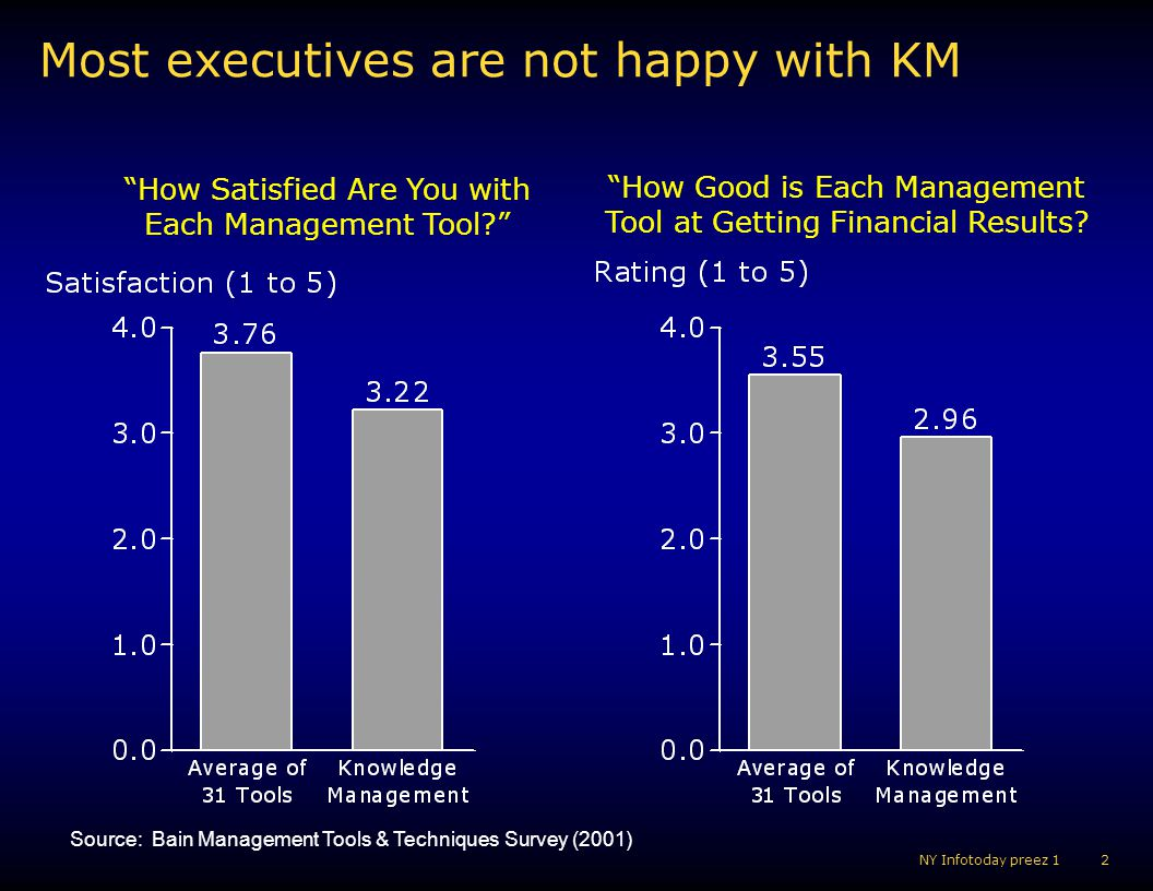 3 NY Infotoday preez 1 Why KM Often Fails Not enough thought before technology Not properly defining KM for the organization Viewing KM as a separate function, versus just a part of business strategy Misguided focus on people and process