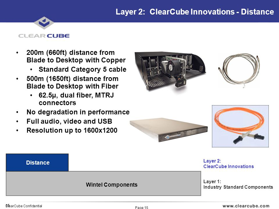 15 ClearCube Confidential Page 15 Layer 2: ClearCube Innovations - Distance Wintel Components Layer 1: Industry Standard Components Layer 2: ClearCube Innovations 200m (660ft) distance from Blade to Desktop with Copper Standard Category 5 cable 500m (1650ft) distance from Blade to Desktop with Fiber 62.5µ, dual fiber, MTRJ connectors No degradation in performance Full audio, video and USB Resolution up to 1600x1200 Distance
